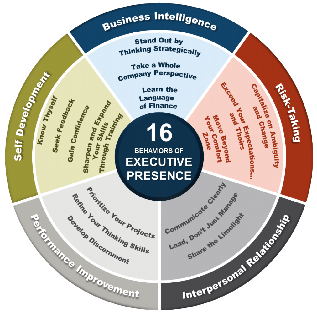 16 Behaviors of Executive Presence