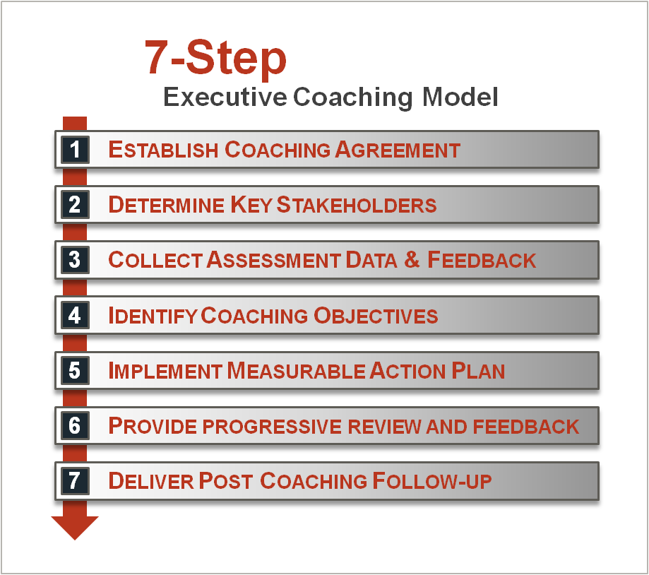 Business coaching templates 7 step executive coaching modelg wajeb