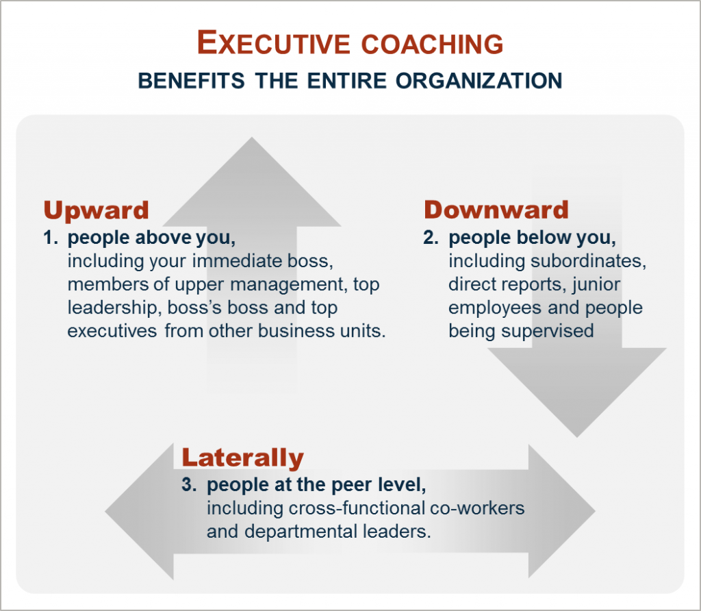 Executive Coaching Benefits...