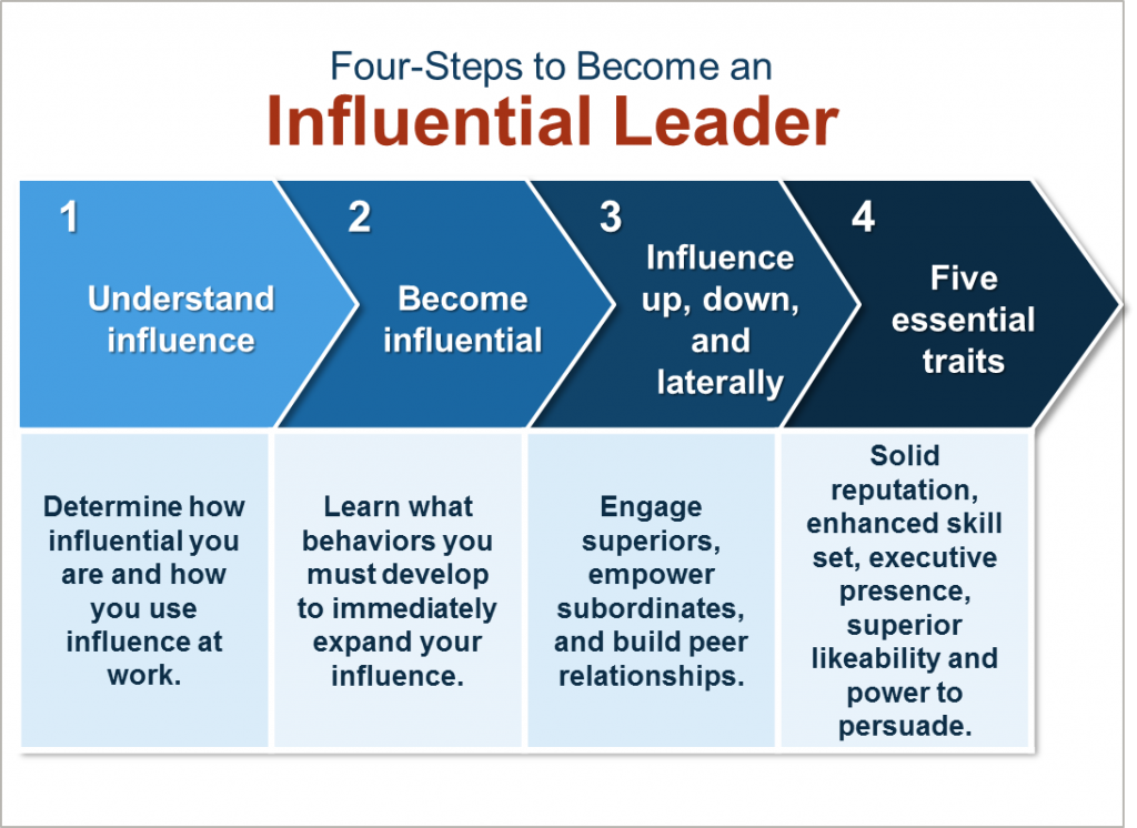 Four-Steps to Become an Influential Leader