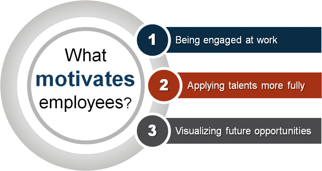 What motivates highly-valued employees