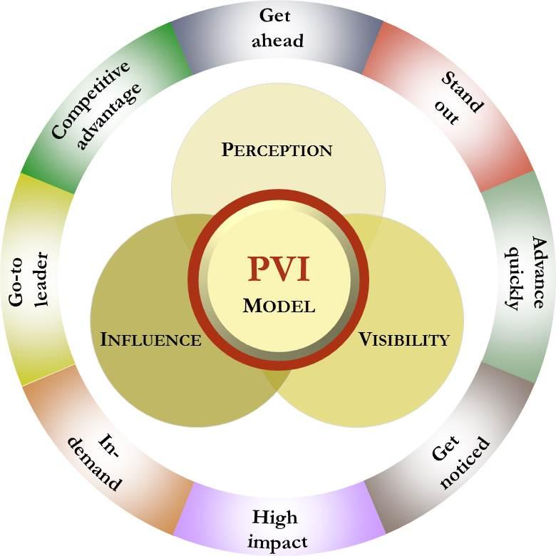 PVI Model
