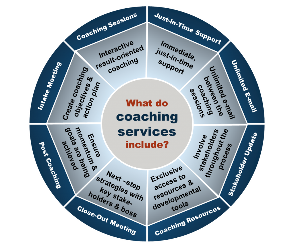 What Do Coaching Services Include