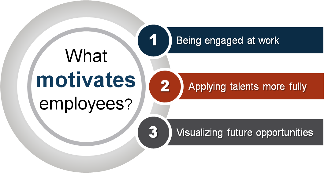 report on employees motivation applied in